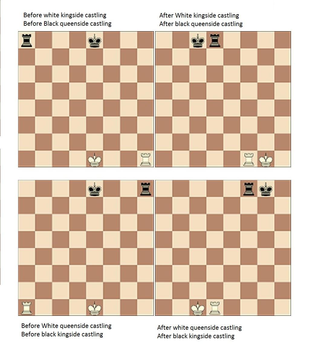 Как сделать рокировку в шахматах на компьютере