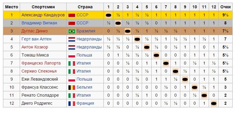 шашки первый чемпионат мира