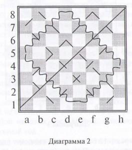 шашечная доска диаграмма 2