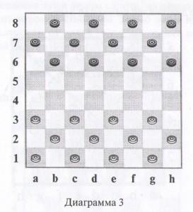 шашки диаграмма 3